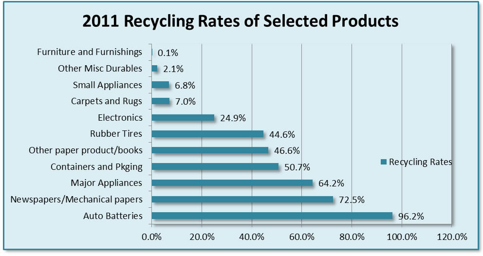 Chart_recycling_rates