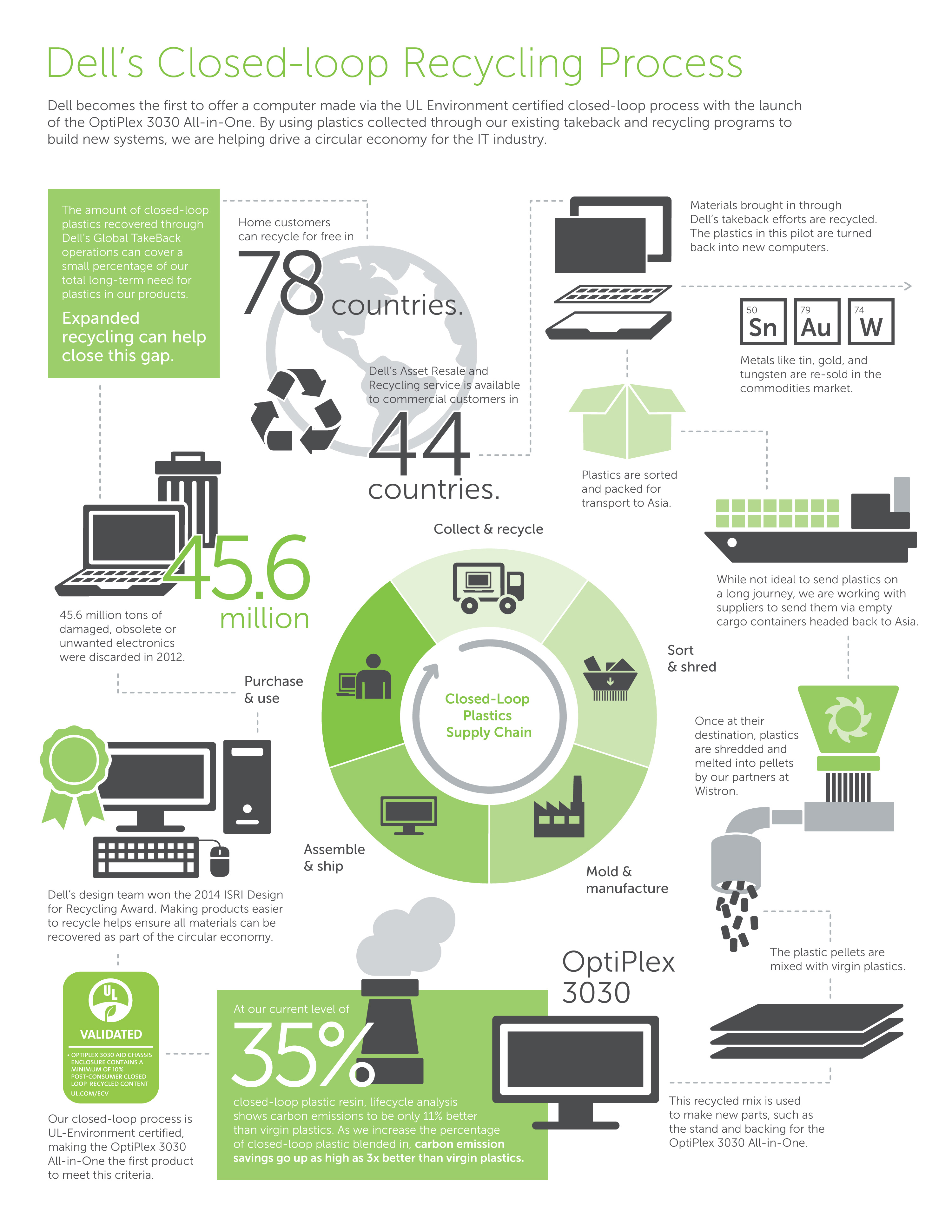 Dell Introduces First Computer Made With Plastics from Recycled ...