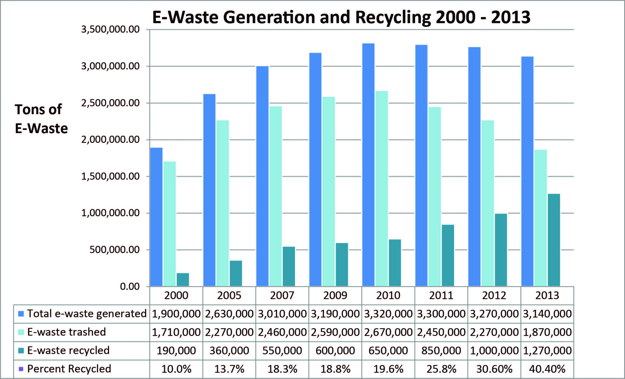 E Waste In Landfills Electronics Takeback Coalition