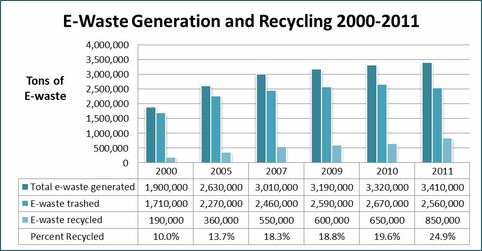 recycling_2000to2011
